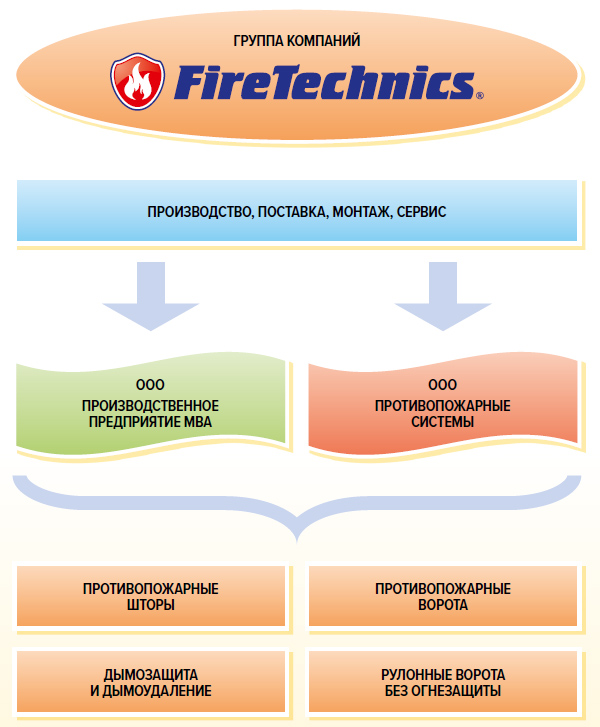 Противопожарные шторы, ворота FireTechnics